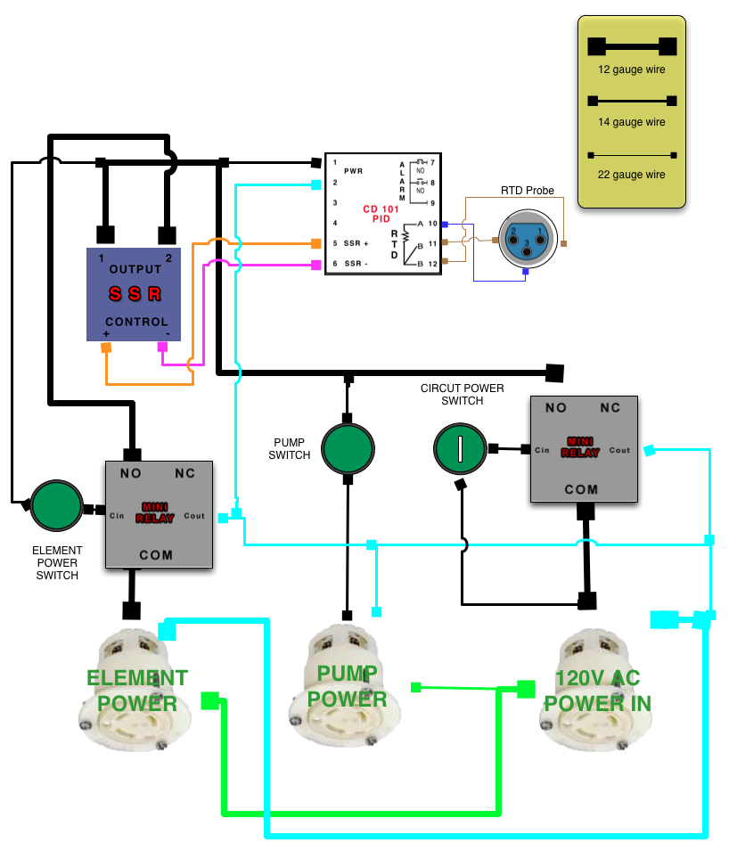 [DIAGRAM_1CA]  My combined 20A RIMS and 30A Brew Kettle Control Panel | 240v Rims Wiring Diagram |  | The Electric Brewery